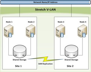 Geographically Dispersed Failover Cluster