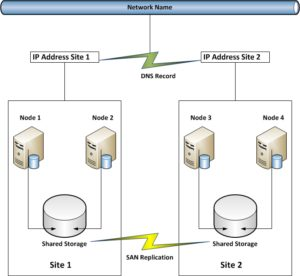 Multi-Subnet Failover Cluster