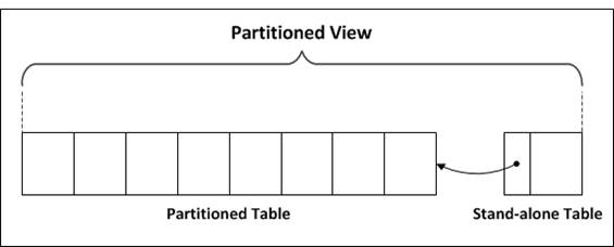 Partitioned Views and Tables